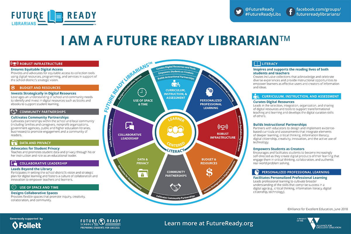 Future Ready Librarians Poster with 10 roles of school librarians
