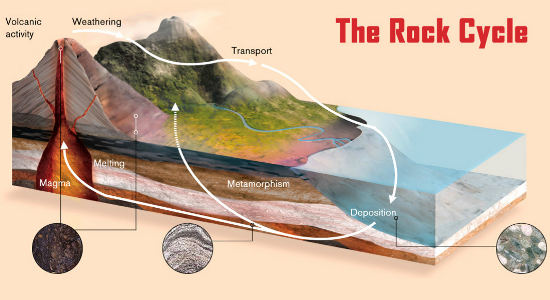 Game On! Interactive Rock Cycle Consultant – 15MS400