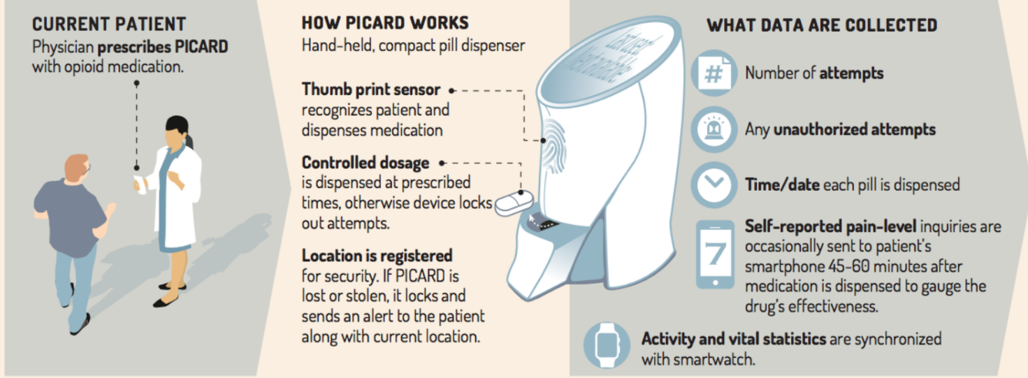PICARD (Patient Initiated Controlled Analgesic Recording Dispenser)