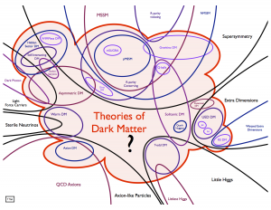 Theories of Dark Matter