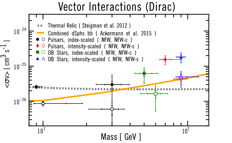 Fit to the Fermi Galactic Center Excess