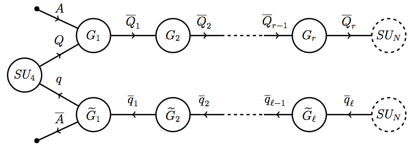 Moose diagram for a Composite Axion
