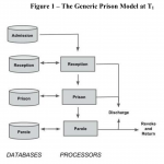 Manuscript Published to SSRN: Generic Discrete-Event Simulation Model of a Prison