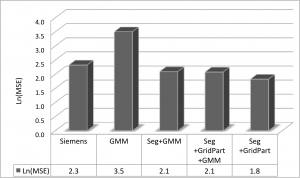 Log mean squared error rates of our Grid Partitioning with noise and crosstalk segmentation model (Seg+GridPart) versus the Siemen's peak finding model shows a 39% decrease (t = 4:25; p < 0:008) in MSE. Our full model is compared to the Gaussian mixture model (GMM) without noise segmentation, the Gaussian mixture model with segmentations (Seg+GMM), and the Gaussian mixture model with segmentations and initialized with the results form the GridPart model (Seg+GridPart+GMM) versus the gold standard configuration across 702 detector blocks (44,928 crystals).