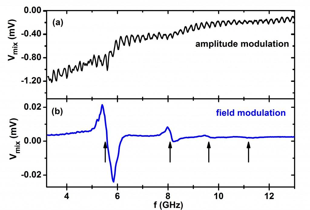 Field-modulated ST-FMR spectrum