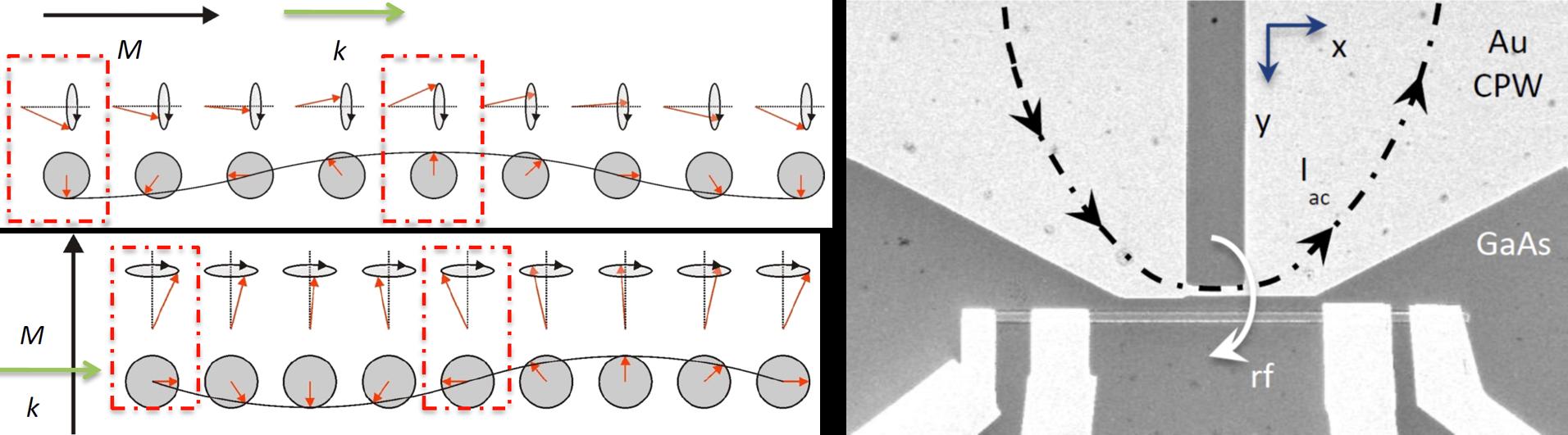 Nanomagnonics