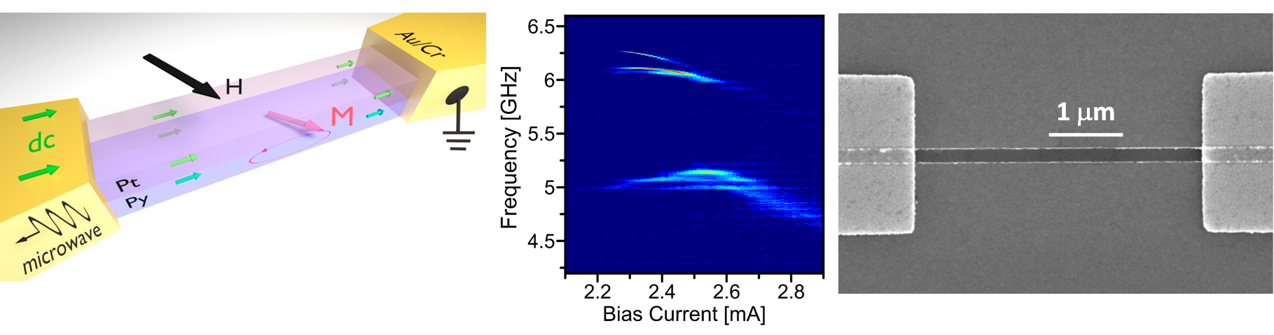 Spin-orbit torques