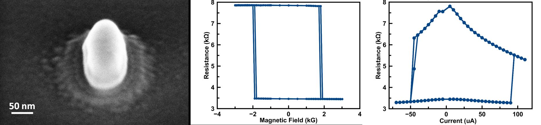 Spin torque memory (STT-MRAM)