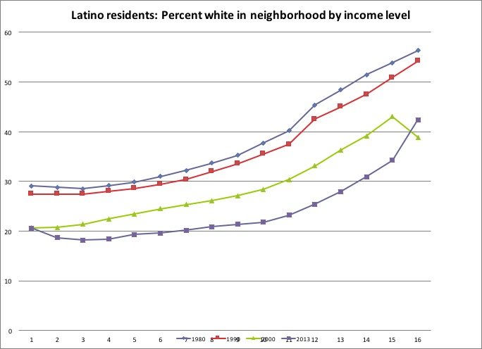MFI Quarterly Report: Race and Income Composition of SoCal Neighborhoods