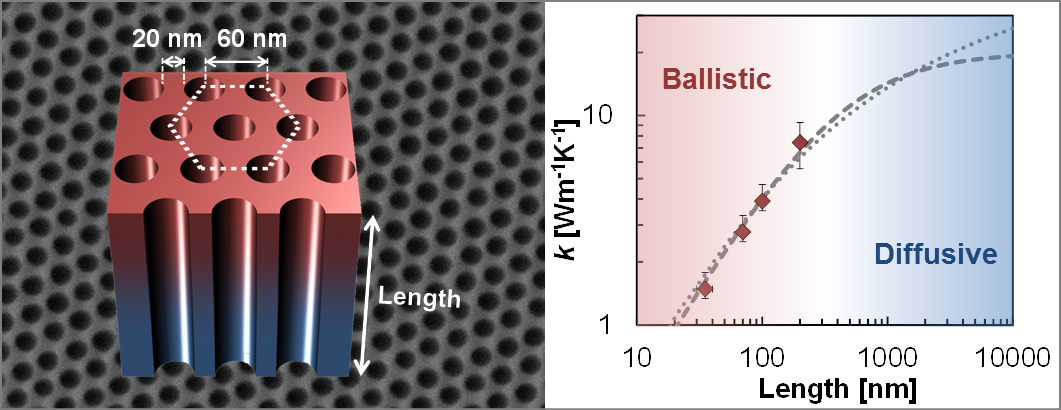 Ballistic Phonon Transport in Holey Silicon