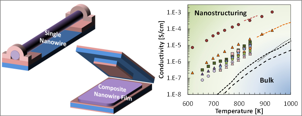 Nanowire Architectures for Mixed Ionic-Electronic Conductors