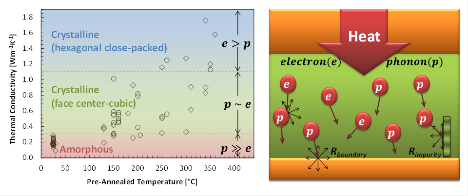 Broader Impacts of Nanoscale Thermal Transport