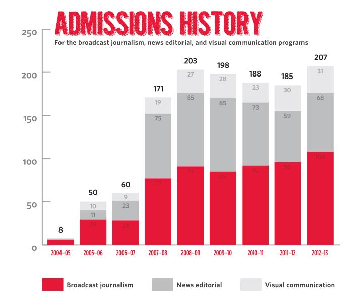 journalism program stats