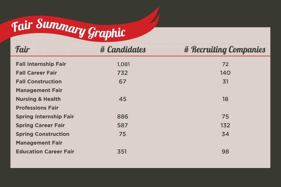 Fair Summary Graphics