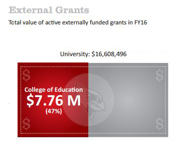 College of Education externally funded grants