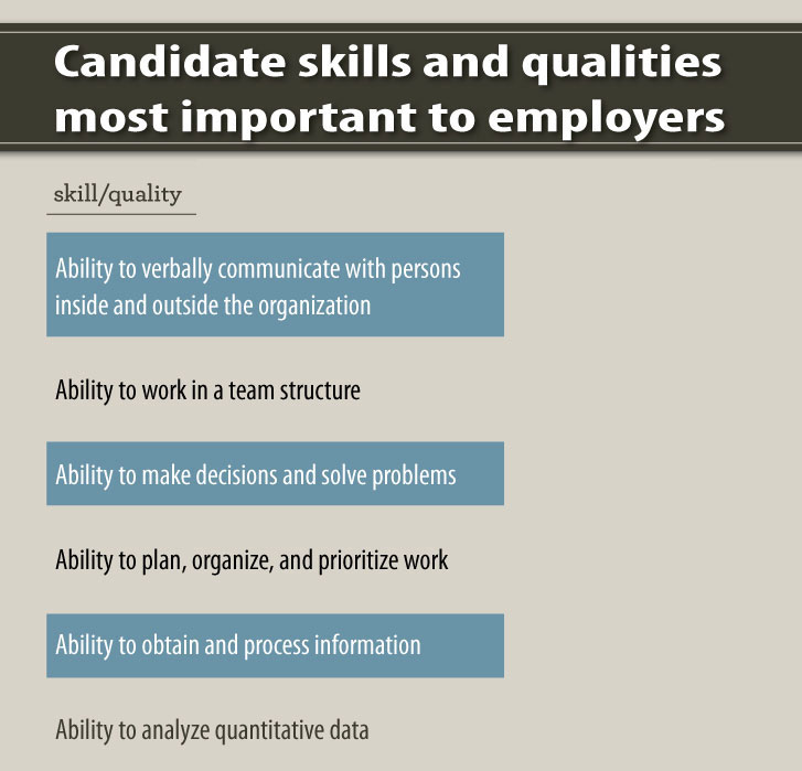 According to the National Association of Colleges and Employers 2016 Job Outlook, employers look at more than an applicant's major when choosing candidates.