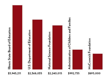 This bar graph shows the top external sponsors of grants at ISU and the amount of money they gave in fiscal 2016