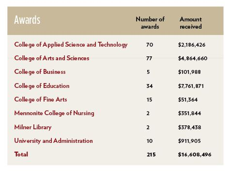 Table has a list of grants and the amount of grant money each college received