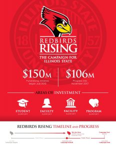 Redbirds Rising The Campaign for Illinois State $150 million fundraising initiative began July 2013 $106 million progress into November 2017 areas of investment and timeline and progress