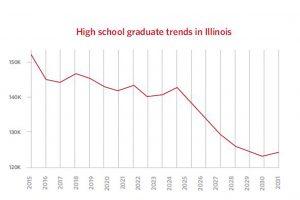 High School Graduation Trends in Illinois