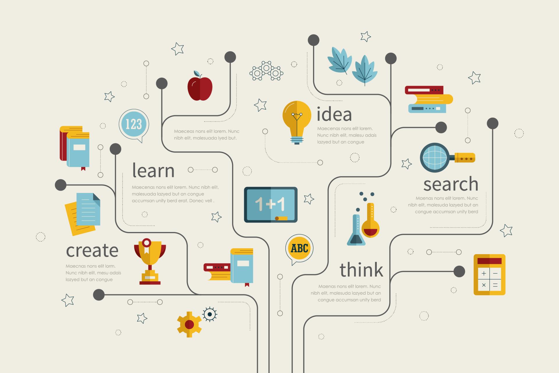 Concept map: Idea, Learn, Create, Think, Search