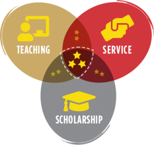 a graphic showing three overlapping bubbles each with a symbol and separately the words teaching, service, scholarship