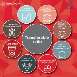 The Career Center encourages students to develop their transferable skills during an internship.