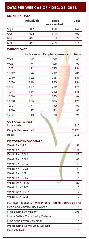 Student food pantry statistics DATA PER WEEK as of • Dec. 21, 2018 Monthly Data Individuals People Bags represented Sept 126 220 166 Oct 425 847 702 Nov 408 753 526 Dec 158 309 274 Weekly Data Individuals People represented Bags 9/21 52 92 69 9/28 74 128 97 10/5 91 195 156 10/12 94 212 201 10/19 122 215 189 10/26 118 225 156 11/2 127 232 171 11/9 114 212 146 11/16 61 123 84 11/30 106 186 125 12/07 71 140 90 12/14 47 91 89 12/21 40 78 95 Overall Totals Individuals 1,117 People Represented 2,129 Bags 1,668 First-Time Individuals Week 2 • 9/28 58 Week 3 • 10/5 46 Week 4 • 10/12 43 Week 5 • 10/19 63 Week 6 • 10/26 41 Week 7 • 11/02 31 Week 8 • 11/9 28 Week 9 • 11/16 5 Week 10 • 11/30 20 Week 11 • 12/7 10 Week 12 • 12/14 12 Week 13 • 12/21 7 Overall Total Number of Students by College Heartland Community College 9 Illinois State University 398 Illinois Valley Community College 1 Illinois Wesleyan University 4 Prairie State Community College 1 Paul Mitchell 1