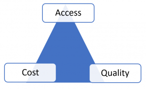 Triangle with cost, quality, access at each point