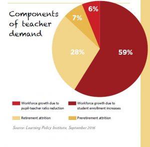 Pie chart showing components of teacher demand