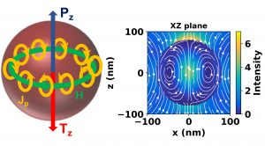 Illustration of the concept that can confine energy within the volume of the nanospheres