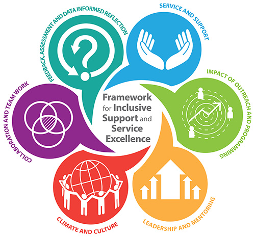 swirls with the words Framework for Inclusive Support and Service Excellence, Service and Support, Impact of Outreach and Programming, Leadership and Mentoring, Climate and Culture, Collaboration and Teamwork, and Feedback, Assessment, and Data Informed Reflection