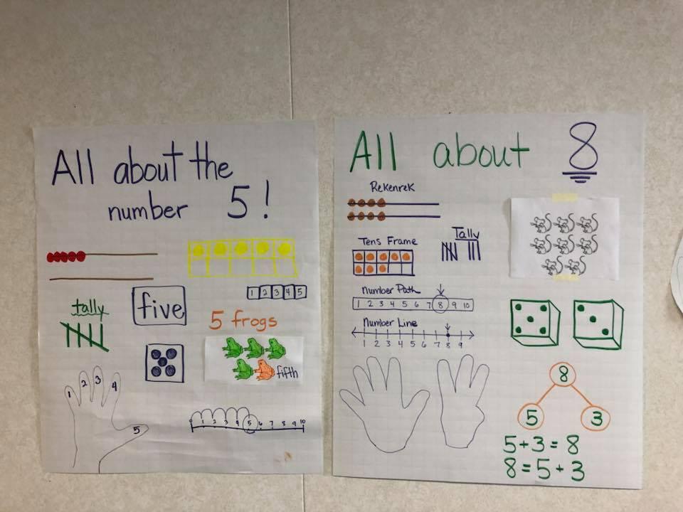 Kindergarten - Anchor Charts