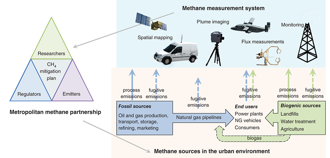 Developing new partnerships to reduce methane emissions from cities (Hopkins et al., 2016)