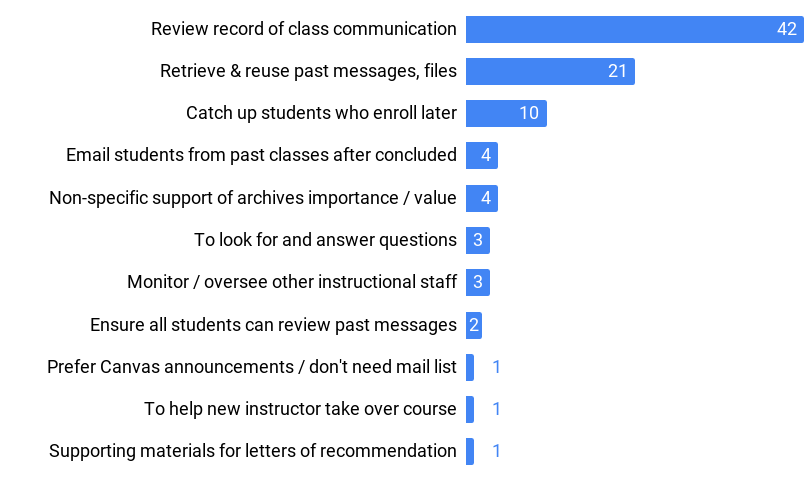 Participants indicated they use archives to review a record of course communication, retrieve and reuse past content, provide a way for students to catch up on messages sent before they enrolled, email students from past courses after they've ended, for unspecified reasons, to find and answer common questions, to ensure all students can see past messages, help a new instructor take over a course, and find supporting materials for letters of recommendation. One participant emphasized that they prefer Canvas announcements and do not need the mail list.