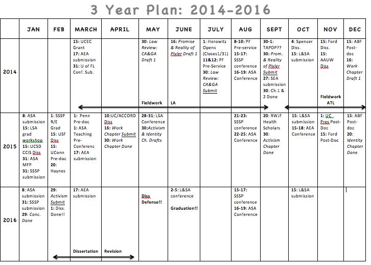 4 year plan template
