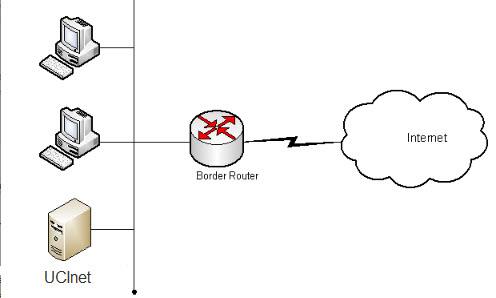 border router