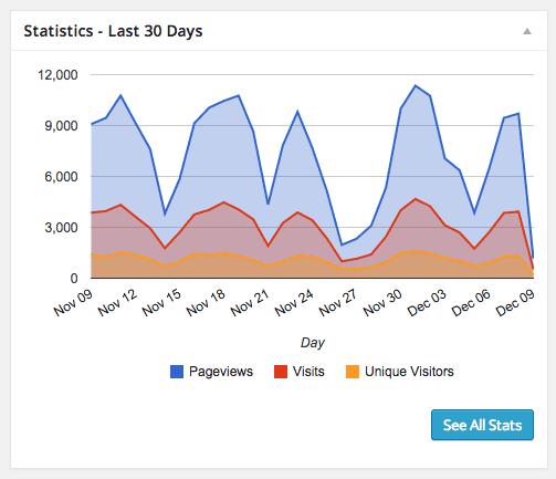 Google Analytics in the dashboard