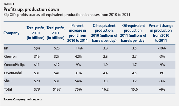 Big 5 Oil Company Profits and Production, 2011