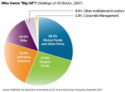 who-owns-big-oil.jpg