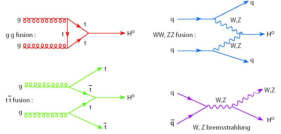 Higgs Production And Decay Channels