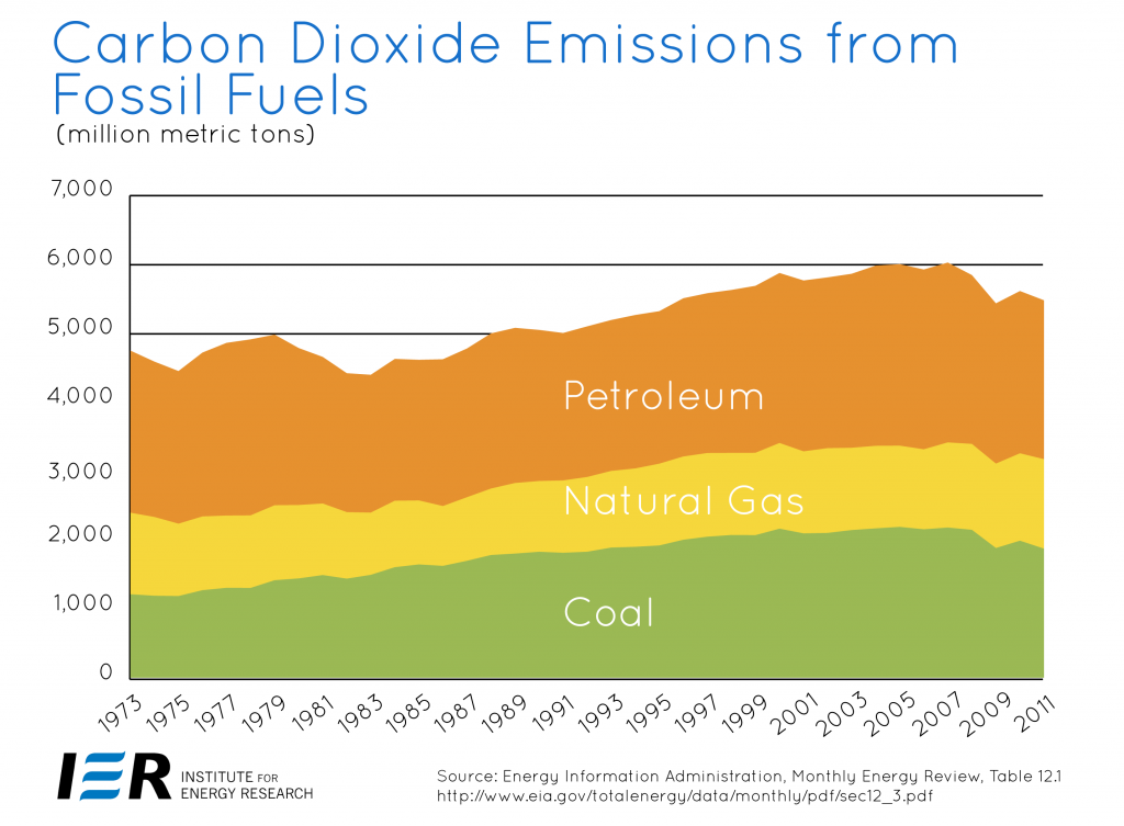 US-Energy-Related-Carbon-Dioxide-Emissions to 2011 EIR