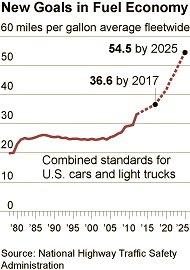 fuel economy goals
