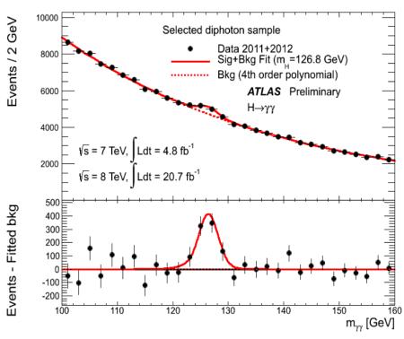 Higgs diphoton peak