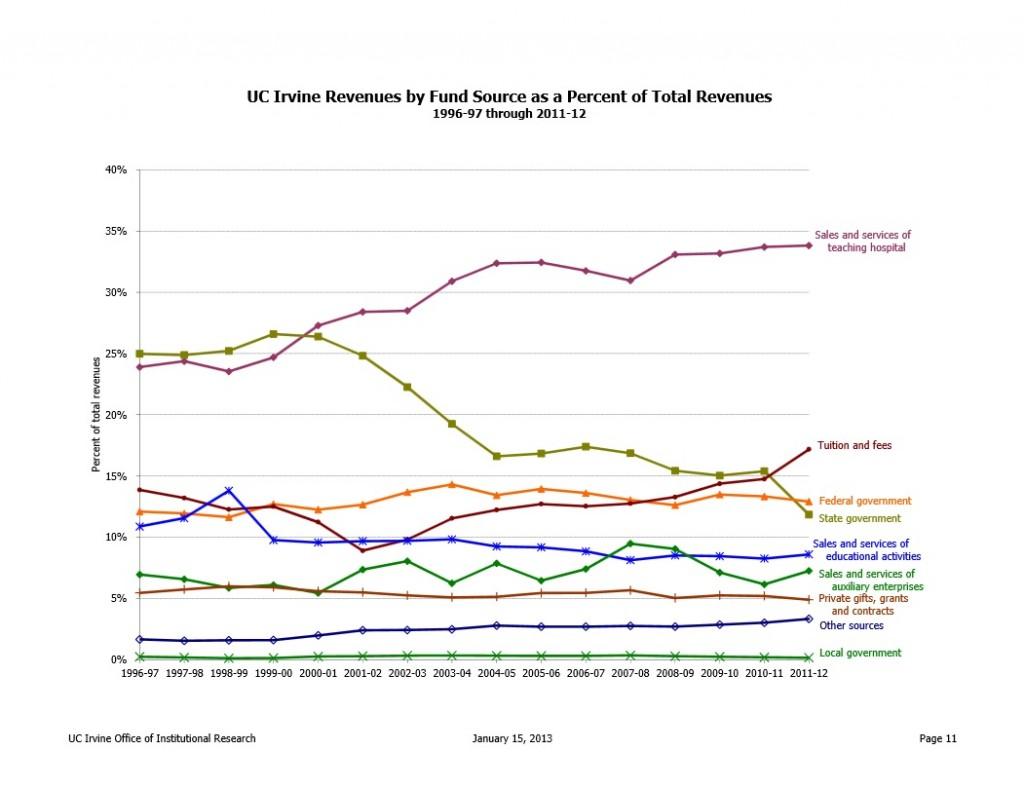 statistical-portrait-campus-revenue-percentages