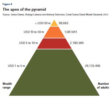 wealth top world