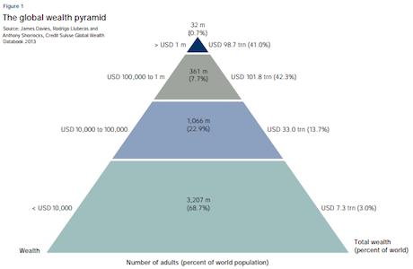 wealth world