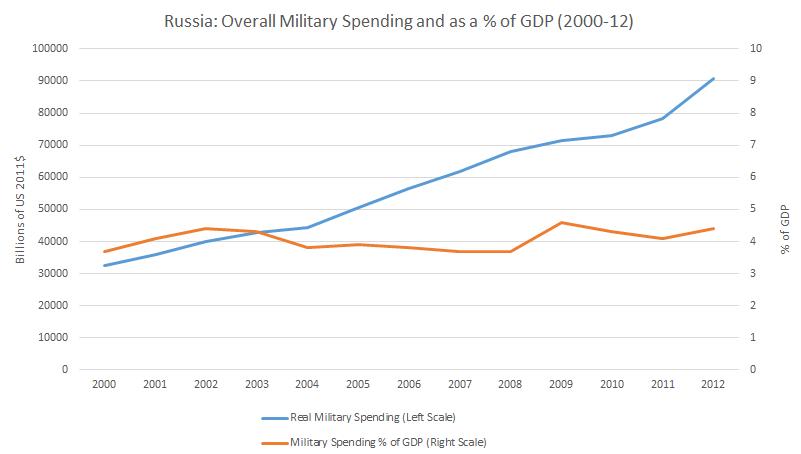 Russia-Military-Spending1