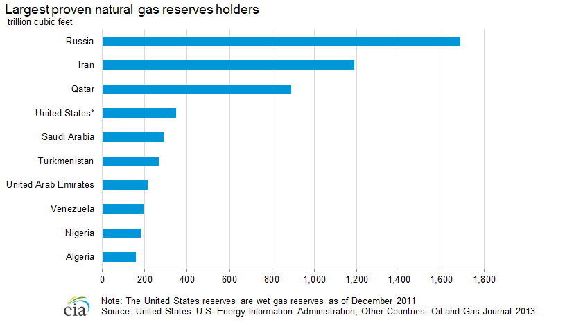World Ranking Of Natural Gas Producers