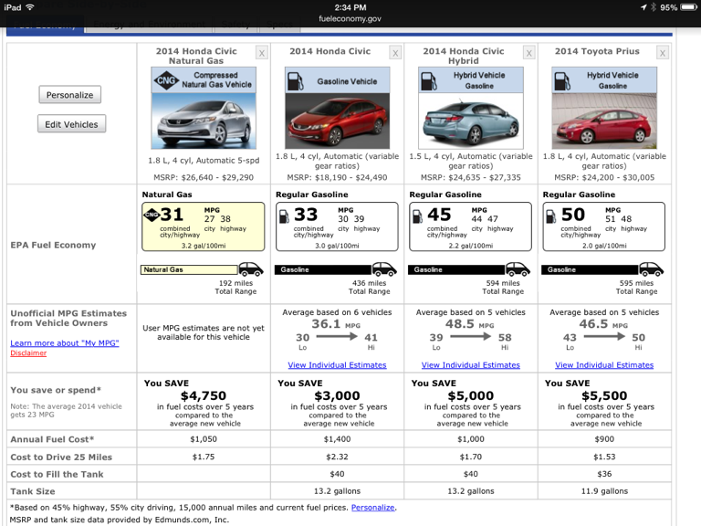 Electric Car Comparison >> Comparison Of A Honda Civic Natural Gas Car With A Gasoline Honda